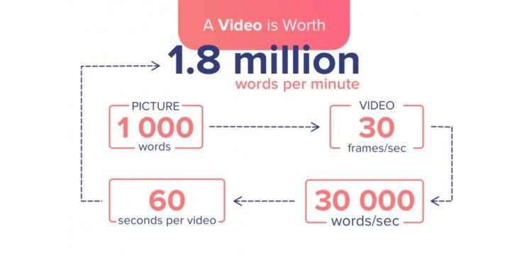 كم عدد الكلمات التى يساويها مقطع الفيديو